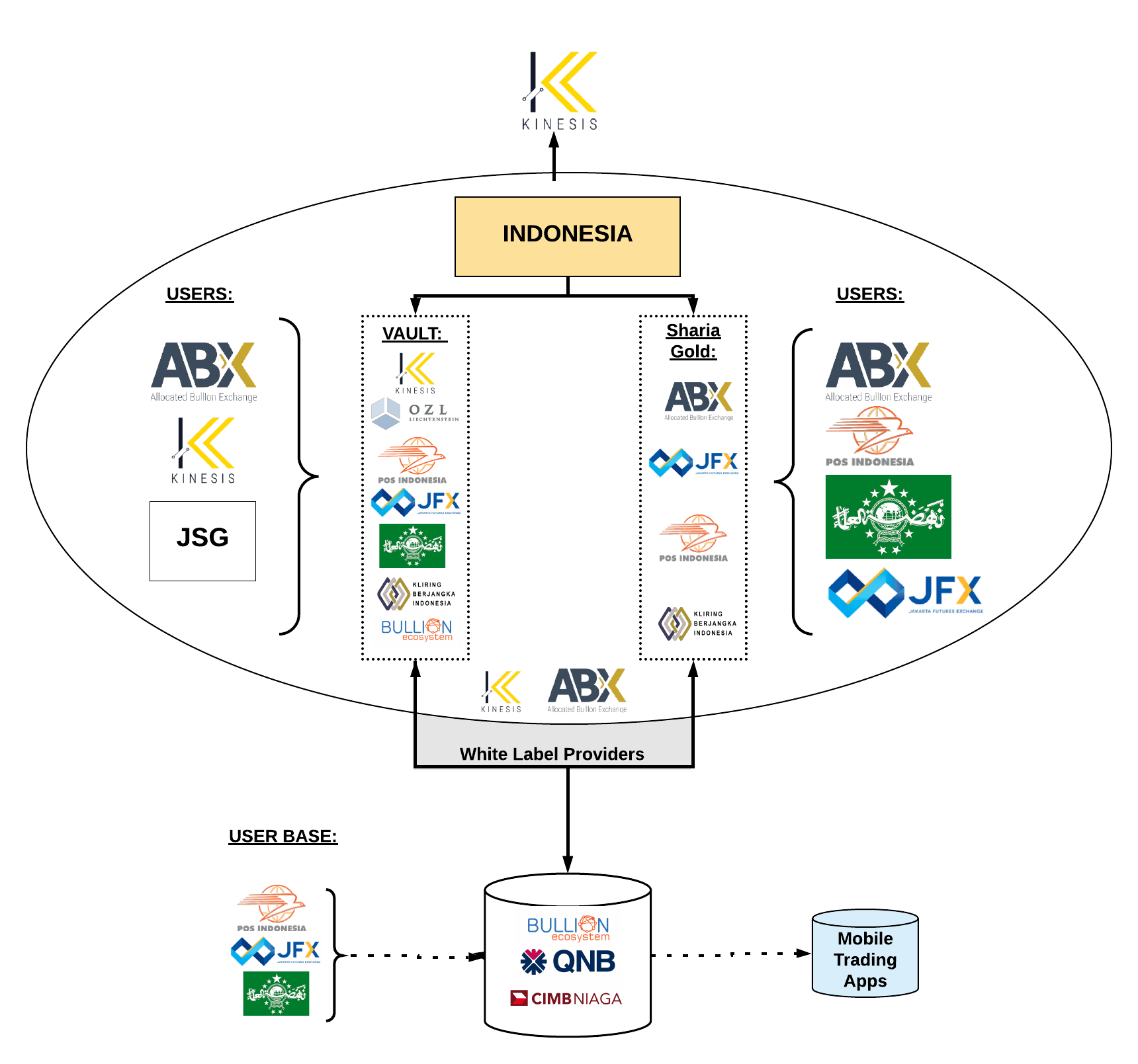 kinesis partnership whitelabel chart for shariah compliant exchange in indonesia with ABX, JFX, POSGO, OZL