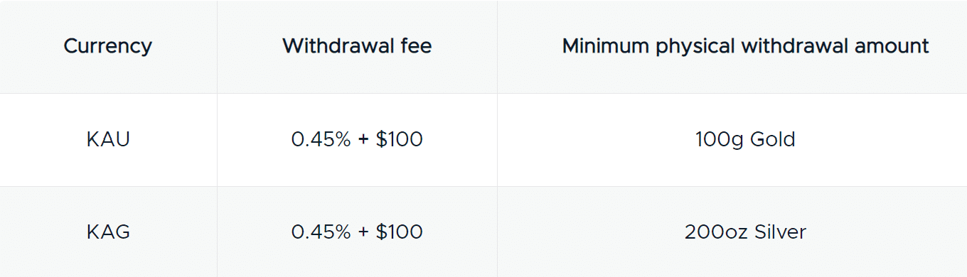 withdrawal fees - currency and minimum amount KAU - 0.45% + $100  and 100g Gold KAG 0.45% + $100 and 200oz silver
