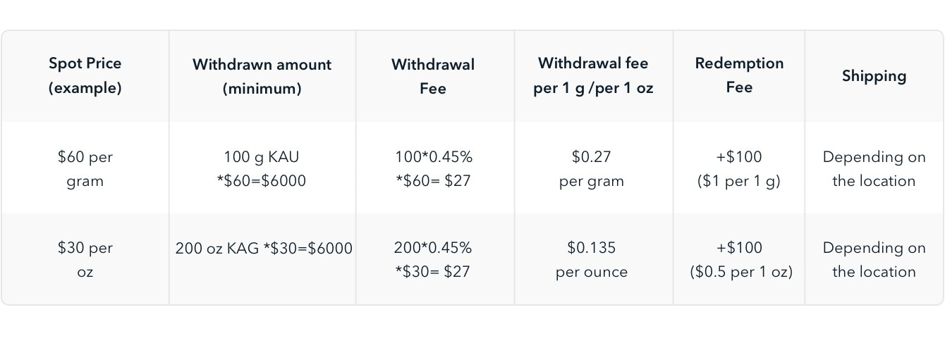 chart with spot price, withdrawn amount, fees and shipping fees