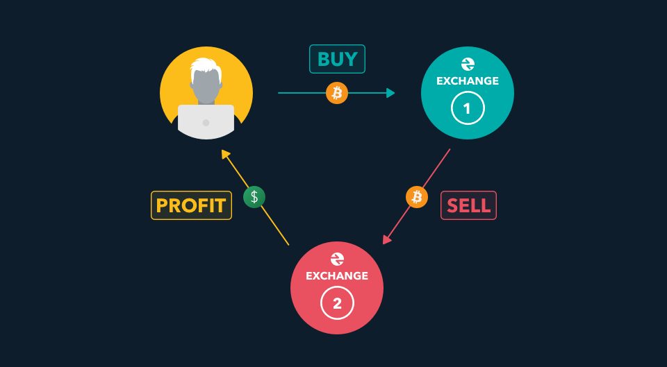 3 bubbles depicting Buy, Profit and Sell with arrows pointing at each other in a circular motion.