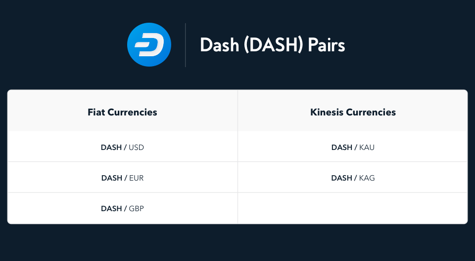 table with DASH crypto and fiat pairs, including USD, EUR, GBP, KAU & KAG
